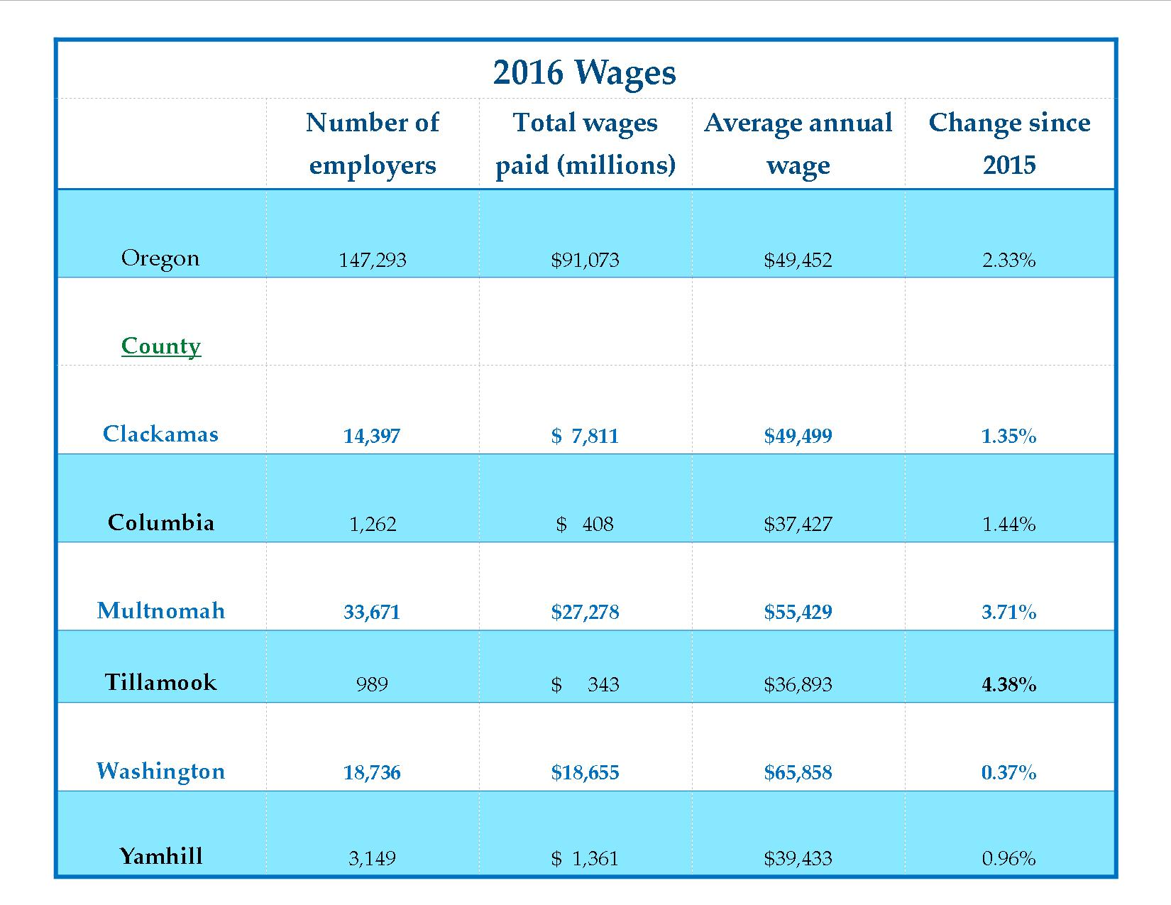 Average 2016 Wages