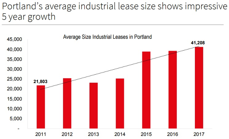 JLL Industria Lease Sizes