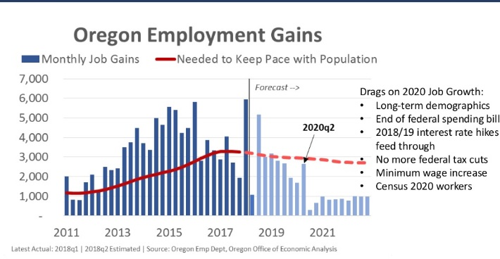 Oregon Employment Gains graph