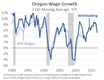 Oregon Wage Growth Feb. 17