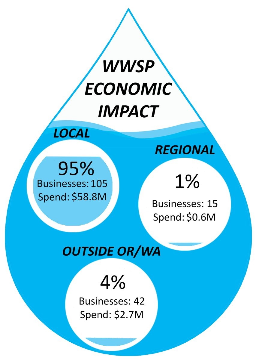 Water Supply Project Economic Impact