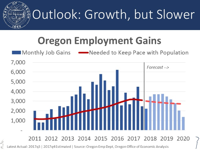 oregon economic and revenue forecast march 2018 5 638